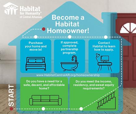 Become a Habitat Homeowner.png