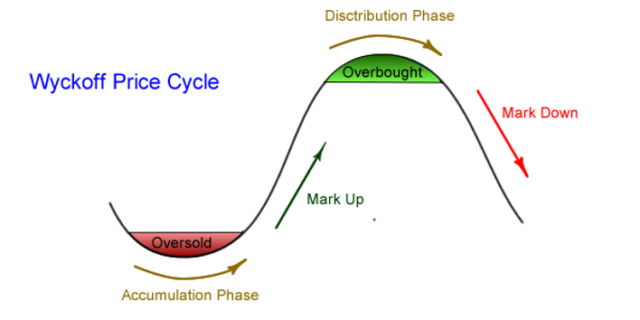 price-cycle.png