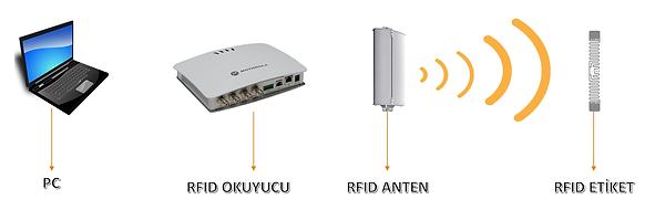 RFID, Radyo frekansı