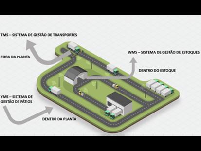 Sistema de gestão de pátios (YMS): o que é e por que usá-lo