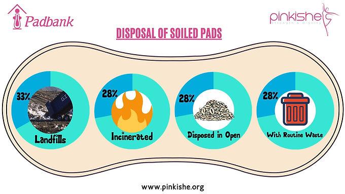PROPER DISPOSAL OF SOILED SANITARY PADS