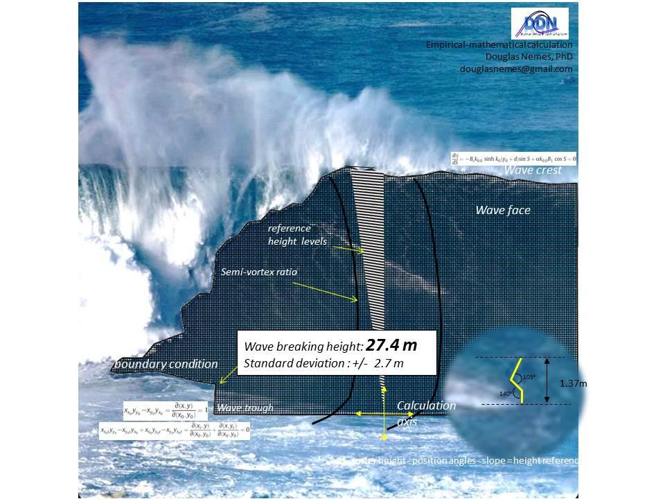 Segundo estimativa do oceanografo, referência na área, Douglas Nemes, a onda de  Lucas Chumbo atingiu entre 24m e 28m de altura, um novo recorde mundial.