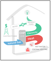 Energy Efficiency - CHP Overview Cogeneration (CHP): Why it matters