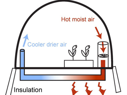 Passive Solar for heating and air treatment