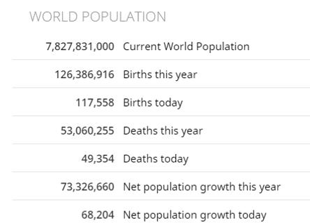 WorldPopulation(WORLDOMETER).PNG