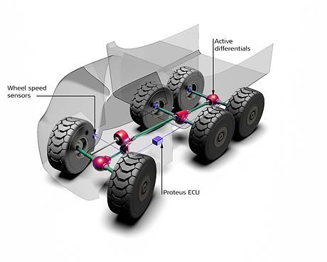 ACTIVE CHASSIS SYSTEMS