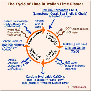 cycle of lime plaster
