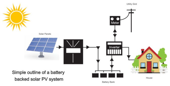 ITIS - Simple outline of a battery nacked solar PV system