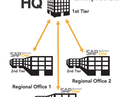 Two-Tier ERP Strategy: Run SAP ERP at Headquarters - Integrate to SAP Business One at Subsidiary Loc