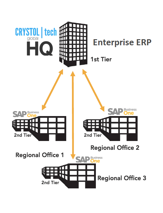 Two-Tier ERP Strategy