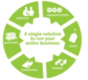 SAP-for-Hospitality-Crystol-Technologies