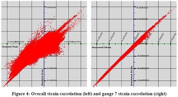 Wolf Star Technologies True-Load Honda engine strain correlation