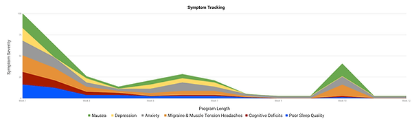 Concussion Recovery Symptom Tracker.png