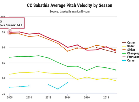 10 Years in the MLB: CC Sabathia's Arsenal