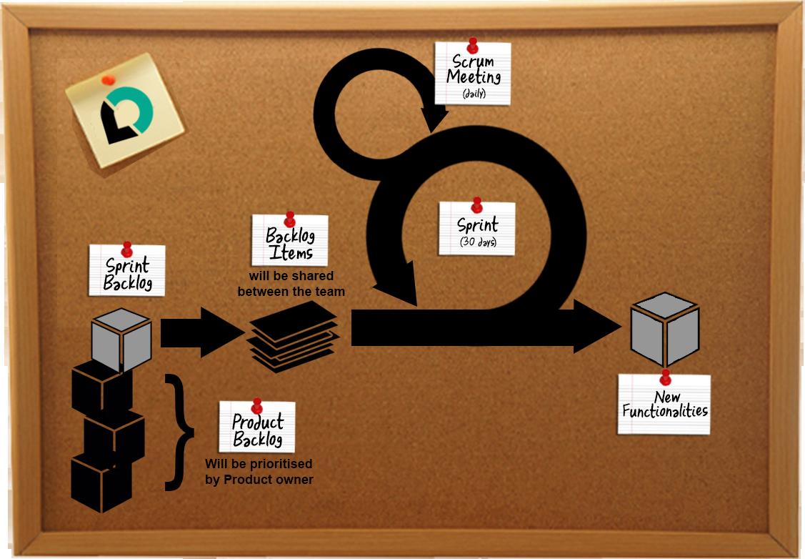 Scrum Master Prozess   LeanDirection