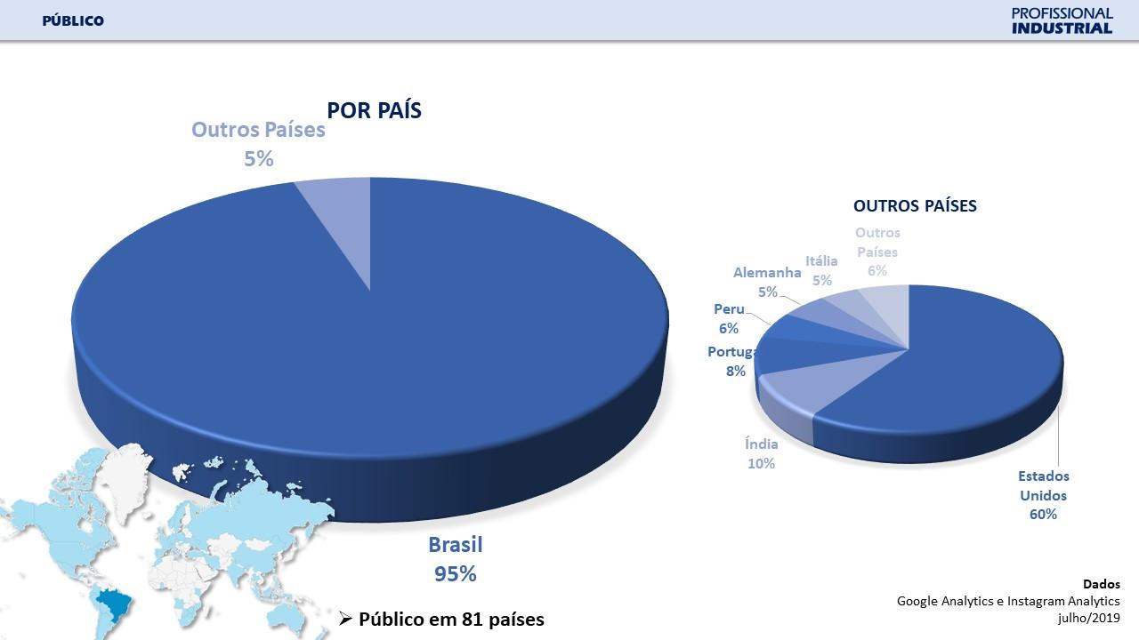 Público Alvo - Por País