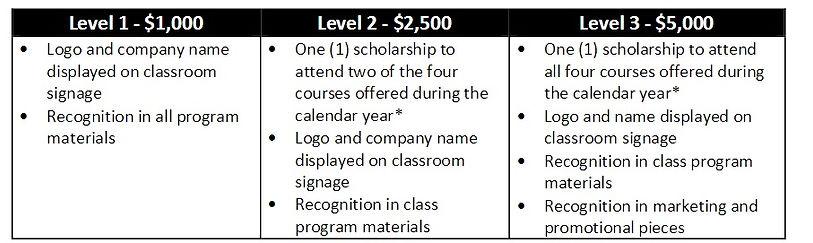 Economic Development Training Sponsorship Levels