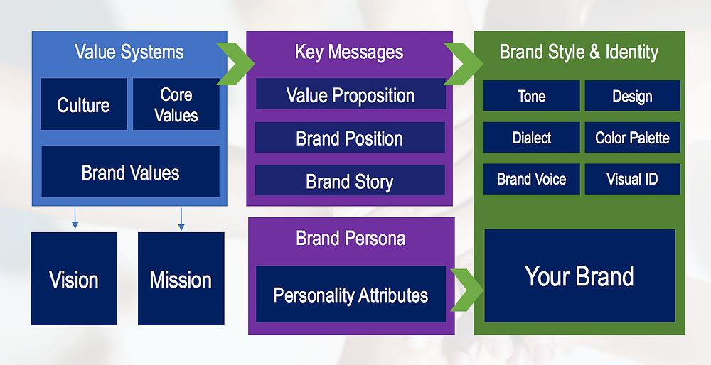 Brand Platform