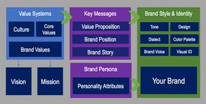 Brand Platform from Harrison Creative Group