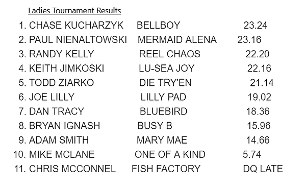 Ladies 2019 results.png