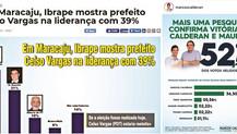 Pesquisa que apontava vitória de Celso Vargas é a mesma que aponta Calderan com 52%