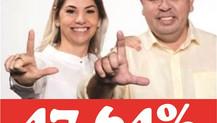 """MARACAJU: na reta final, """"PESQUISA"""" aponta vitória de LENILSO CARVALHO (MDB)"""