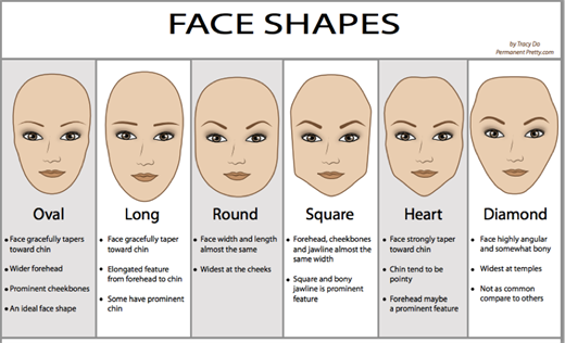 face_shapes_520x316.png