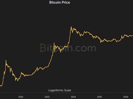 Bitcoin: Myths, Mania and Monetary Gain