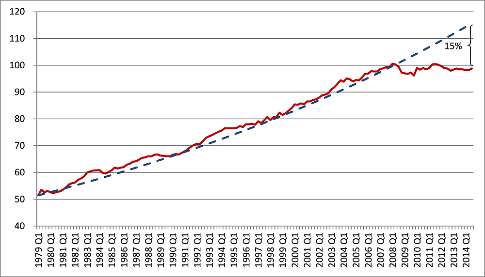 UK Productivity Growth - GDP per hour worked, Q1 1979-Q1 2014