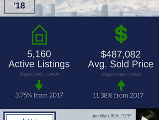 April 2018 Denver Real Estate Stats