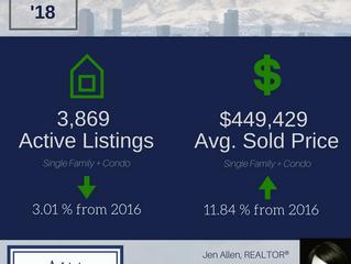 Denver Housing Market Report: January 2018 Stats