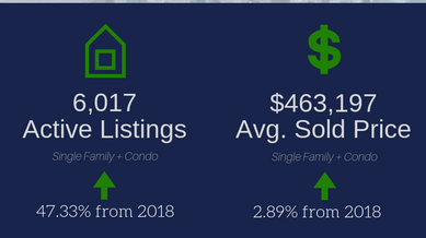 February 2019 Real Estate Statistics