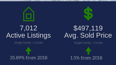 April 2019 Real Estate Statistics