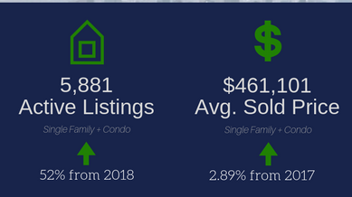January 2019 Real Estate Statistics & 2019 Market Predictions