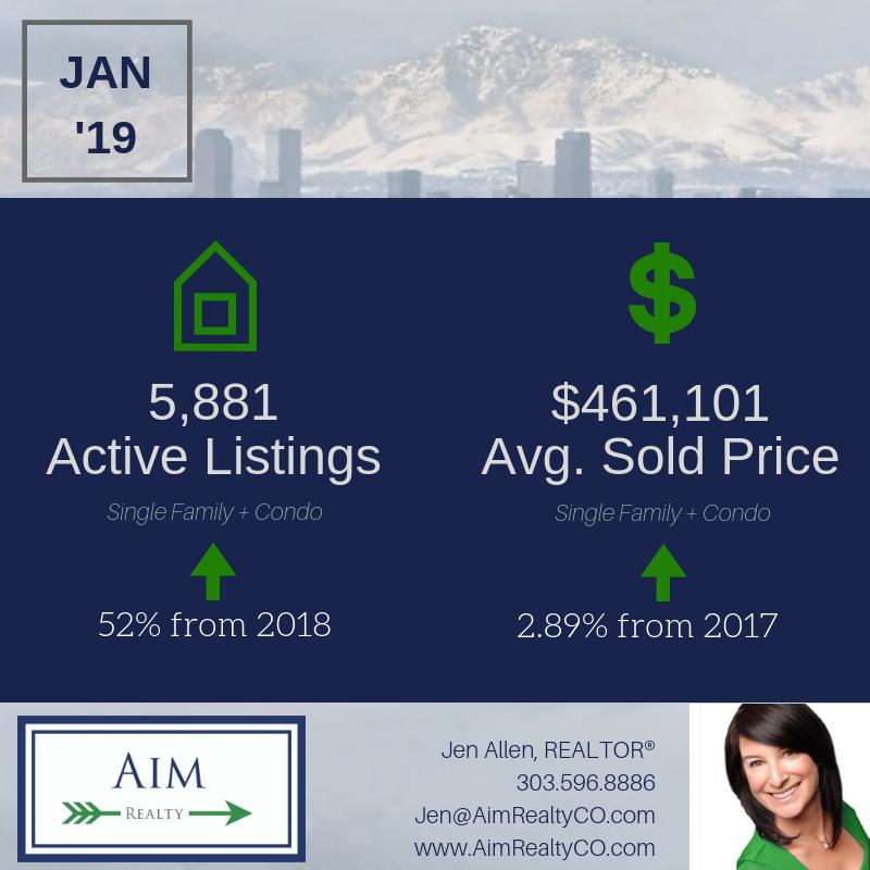 January 2019 Real Estate Statistics & 2019 Market Predictions for Denver