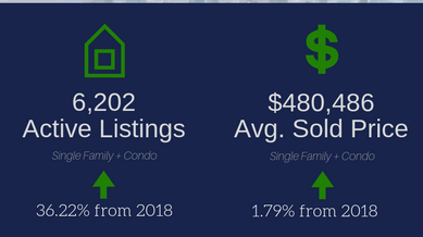 March 2019 Real Estate Statistics