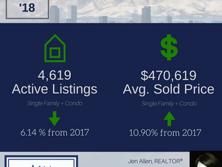 March 2018 Denver Real Estate Stats