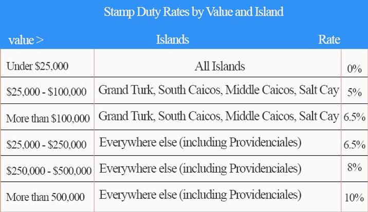 real estate turks and caicos island