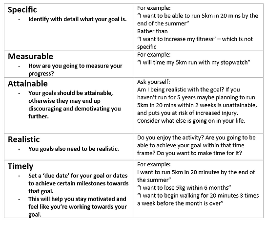 table for SMART goals.PNG