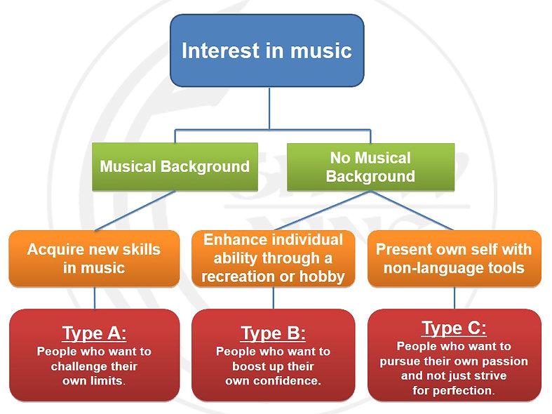 singapore dj school, learn to dj singapore, singapore dj, diploma in djing singapore