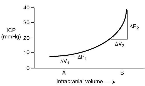 ICP compliance curve