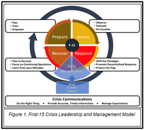 Crisis Leadership Model: The First 15 A 4-Phase Model + Crisis Communications Strategy