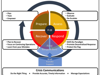 Crisis Leadership Model: The First 15