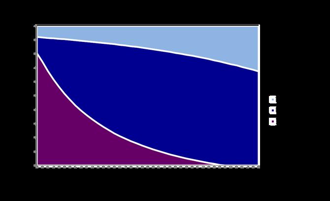 Wealth Management Risk Distribution