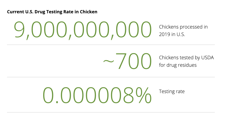 Current US Drug Testing Rate in Chicken | S2G Ventures Seeding Change