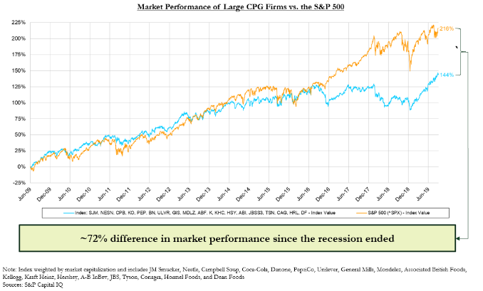 Market Performance CPG Firms | S2G Ventures Seeding Change