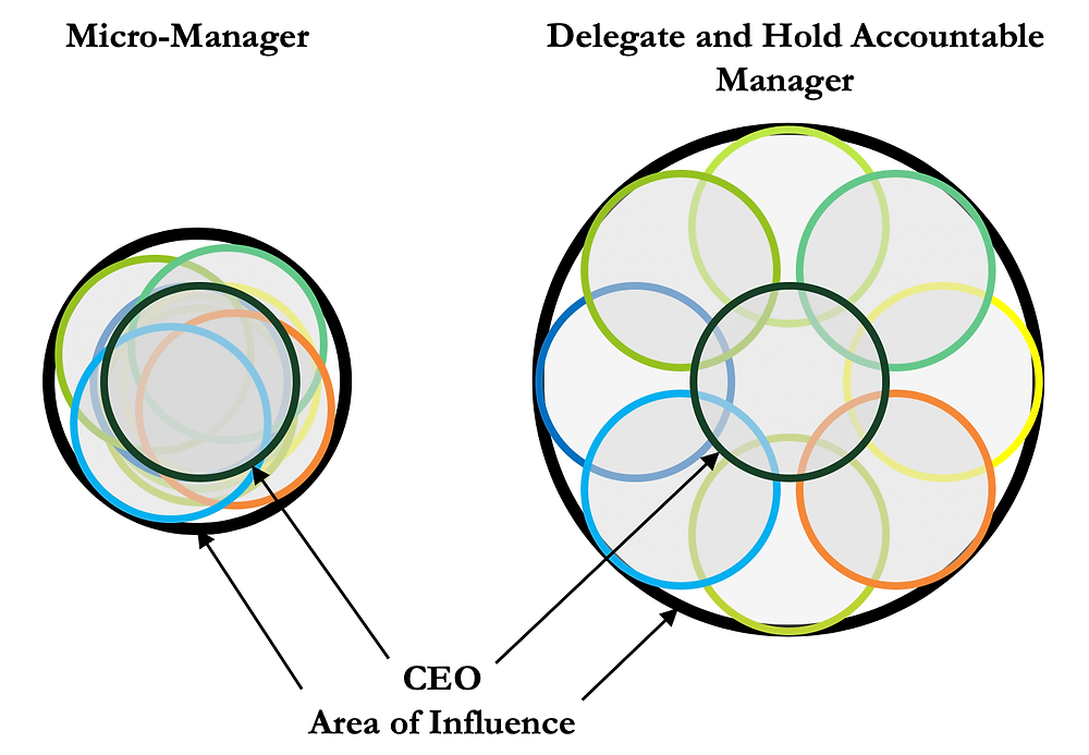 CEO Area of Influence | S2G Ventures Seeding Change
