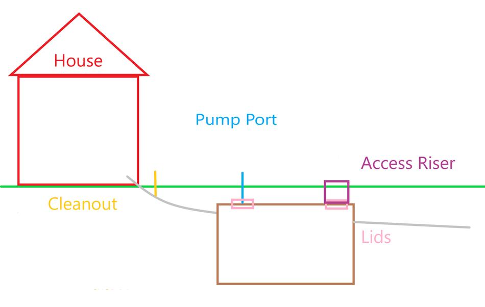 lids-pumport-cleanout-access riser.png
