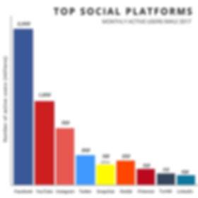 Social Media Active Users 2017 Buffer