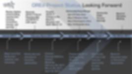 OREd Timeline.png